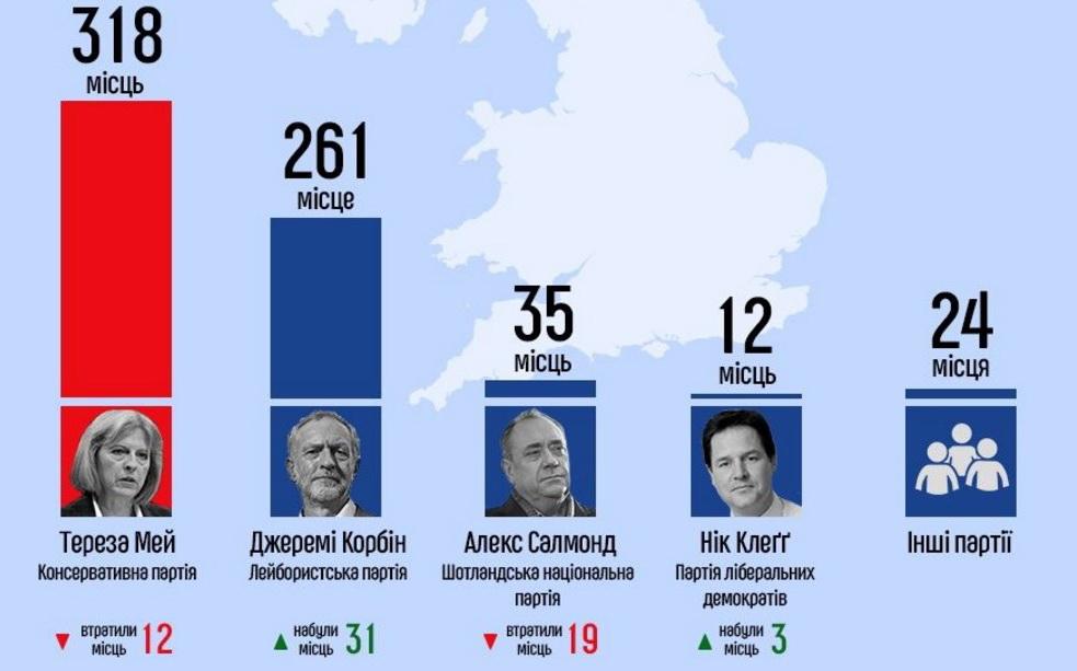 Результати виборів 2017