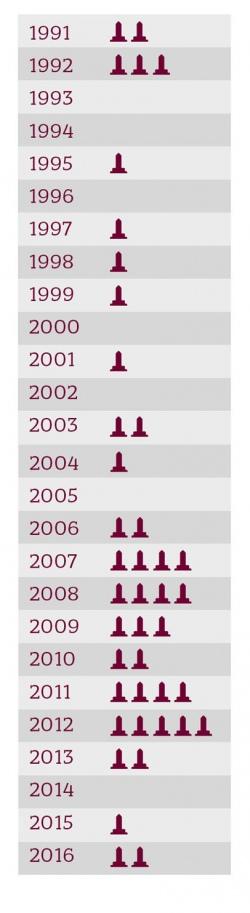 Найбільше пам'ятників Бандері (5) встановили у 2012 році - за Януковича. Після Майдану з'явилося лише 4 пам'ятники (на інфографіці від жовтня 2016 року вказано лише 3).    Джерело: dyvys.info