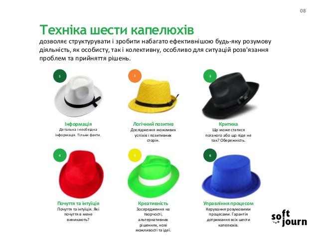 Техніки креативності. Метод шести капелюхів | Народний Оглядач
