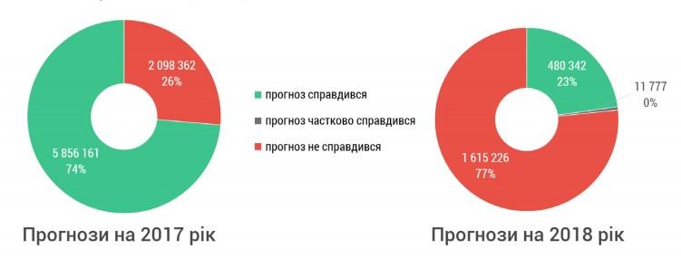 Рис. 1. Правдивість річних прогнозів в українських медіа (кількість контактів з аудиторією повідомлень)