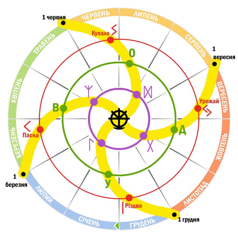 Ритуальний календар Гартленду: 17 головних свят