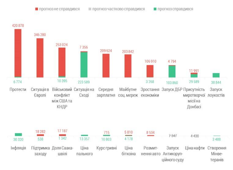 Рис. 3. Правдивість прогнозів на 2018 рік за темами (кількість контактів з аудиторією повідомлень)