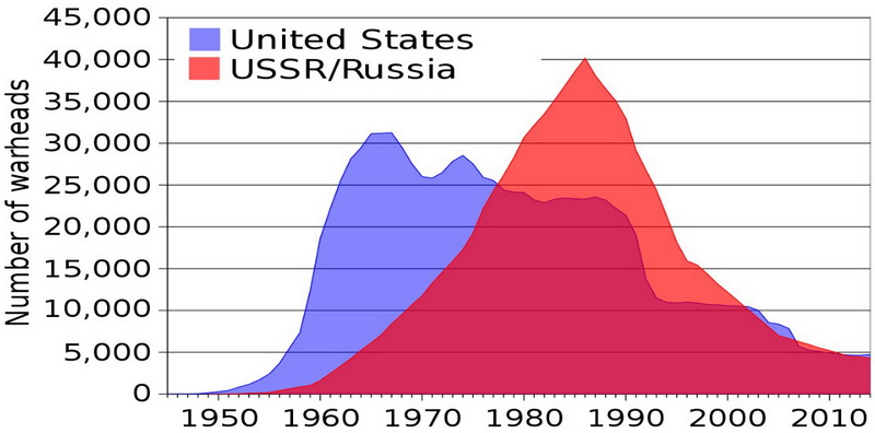 U.S. and USSR/Russian nuclear weapons stockpiles, 1945–2014